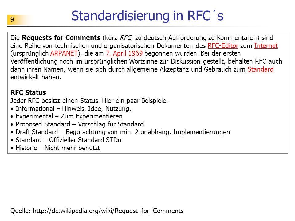Standardisierung in RFC´s