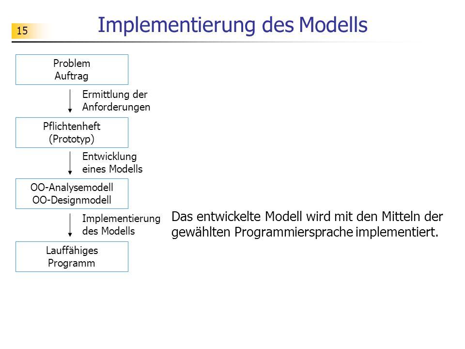 Implementierung des Modells