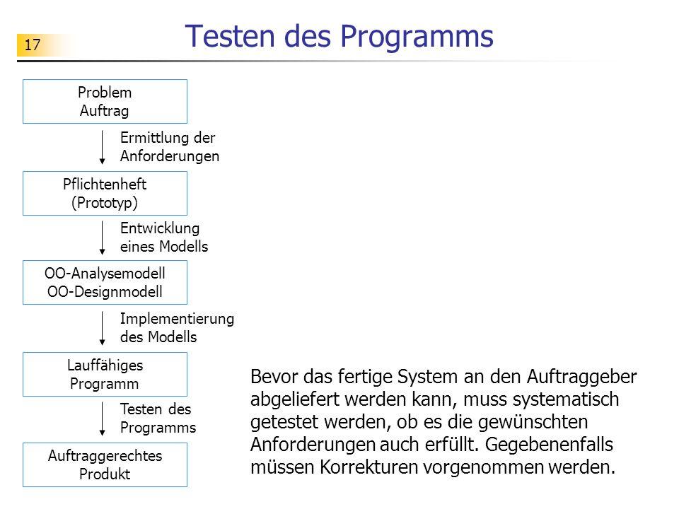Testen des Programms Problem Auftrag. Ermittlung der Anforderungen. Pflichtenheft (Prototyp) Entwicklung eines Modells.