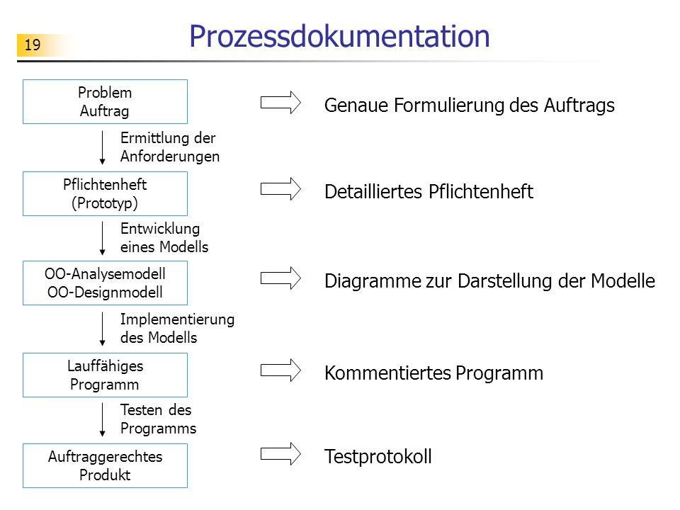 Prozessdokumentation