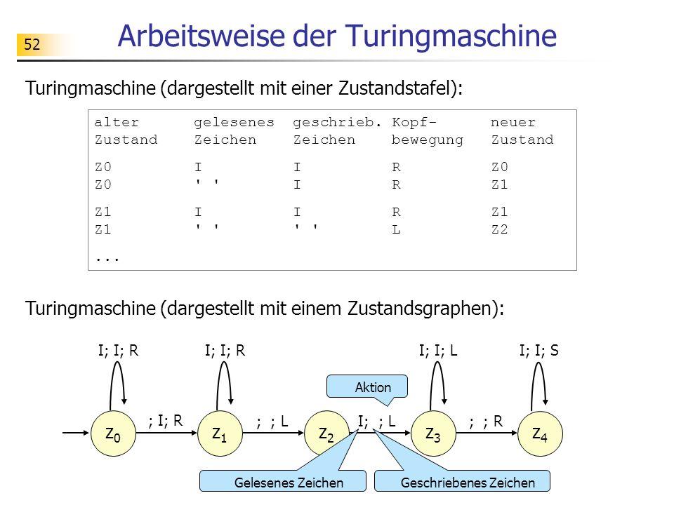 Arbeitsweise der Turingmaschine