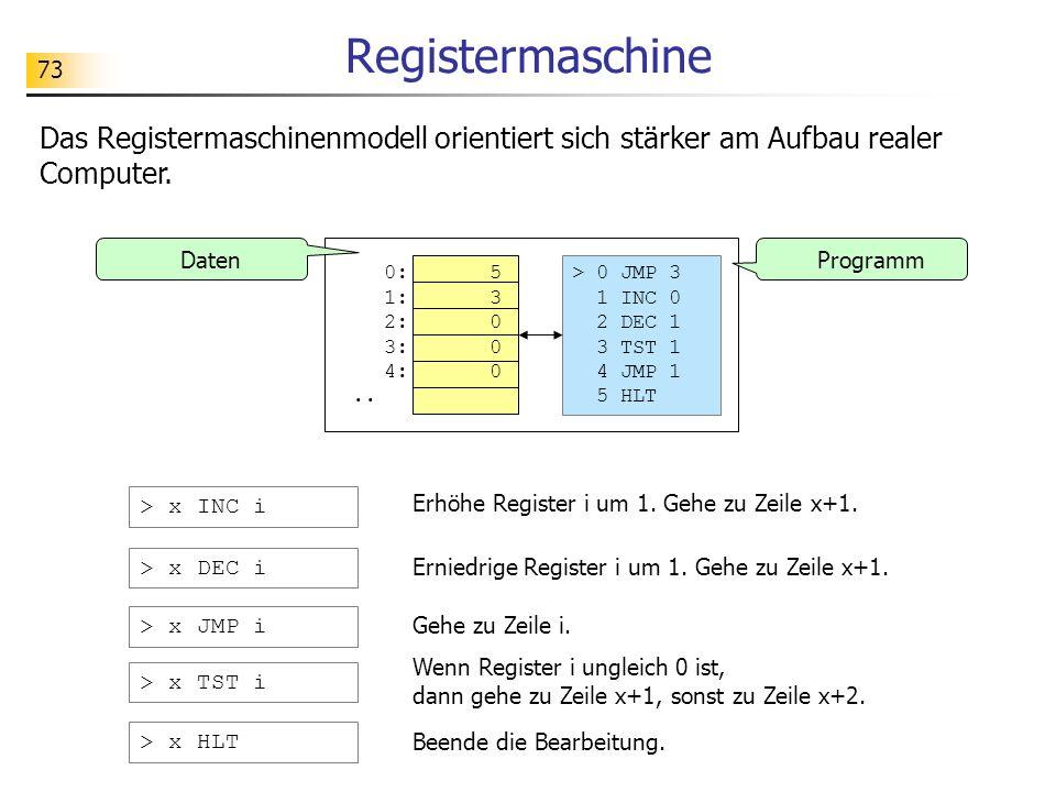 Registermaschine Das Registermaschinenmodell orientiert sich stärker am Aufbau realer Computer. Daten.