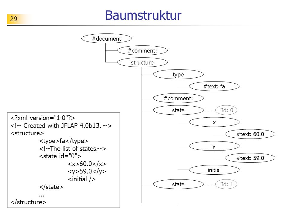 Baumstruktur #document. #comment: structure. type. #text: fa. #comment: state. Id: 0.