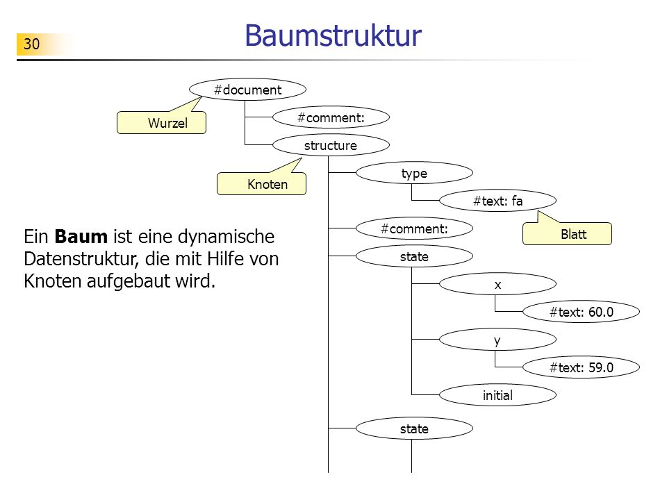 Baumstruktur #document. #comment: Wurzel. structure. type. Knoten. #text: fa. #comment: