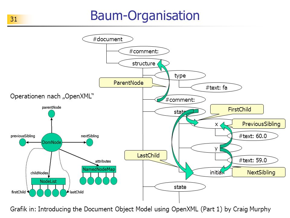 "Baum-Organisation Operationen nach ""OpenXML"