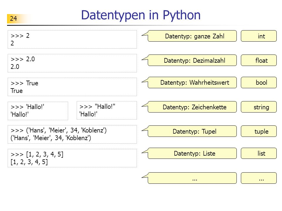 Datentypen in Python >>> 2 2 Datentyp: ganze Zahl int