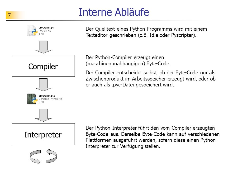 Interne Abläufe Compiler Interpreter