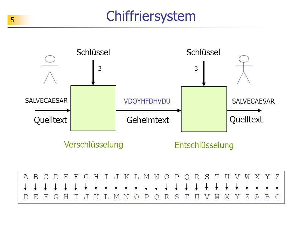 Chiffriersystem Schlüssel Schlüssel Quelltext Geheimtext Quelltext