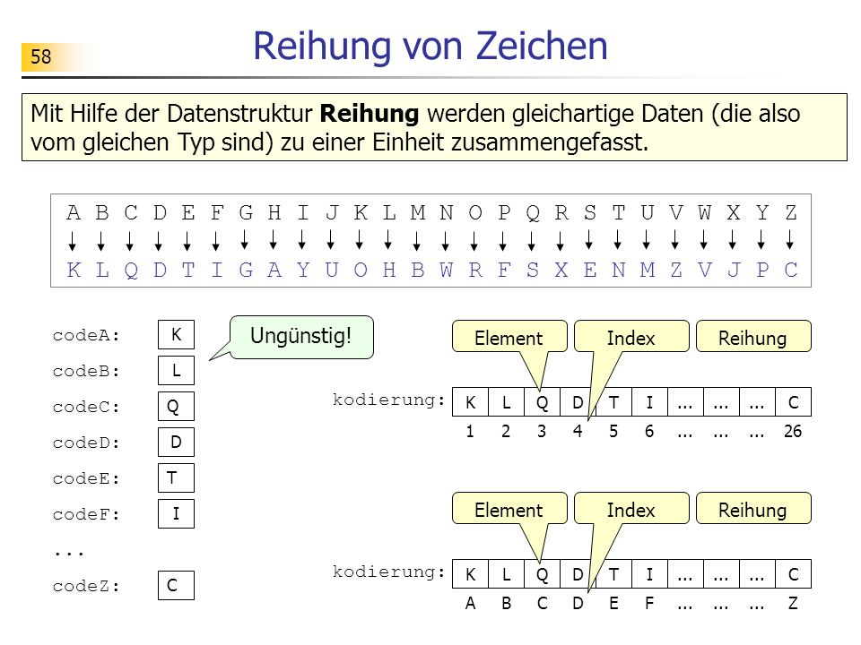 Reihung von Zeichen Mit Hilfe der Datenstruktur Reihung werden gleichartige Daten (die also vom gleichen Typ sind) zu einer Einheit zusammengefasst.