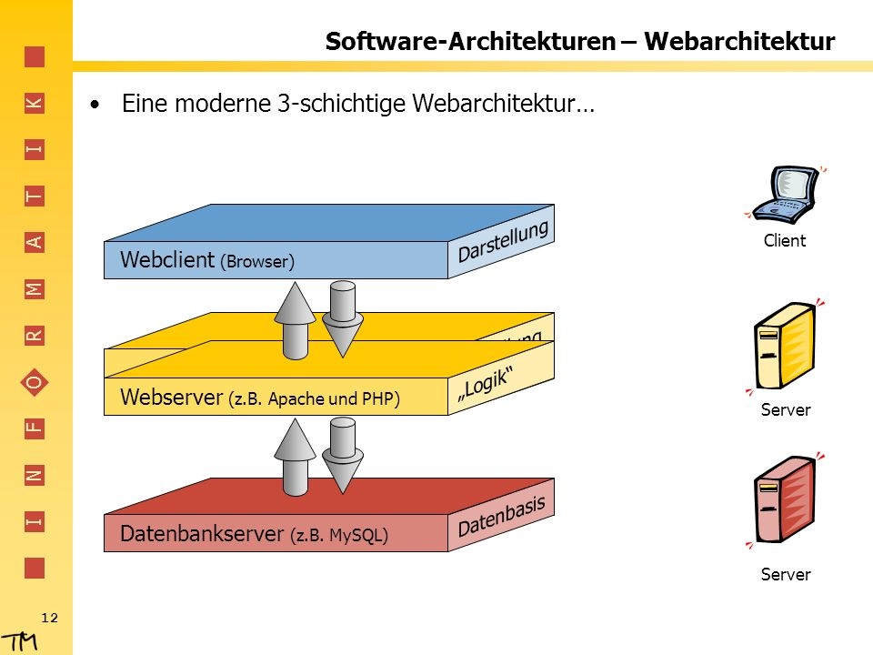 Software-Architekturen – Webarchitektur