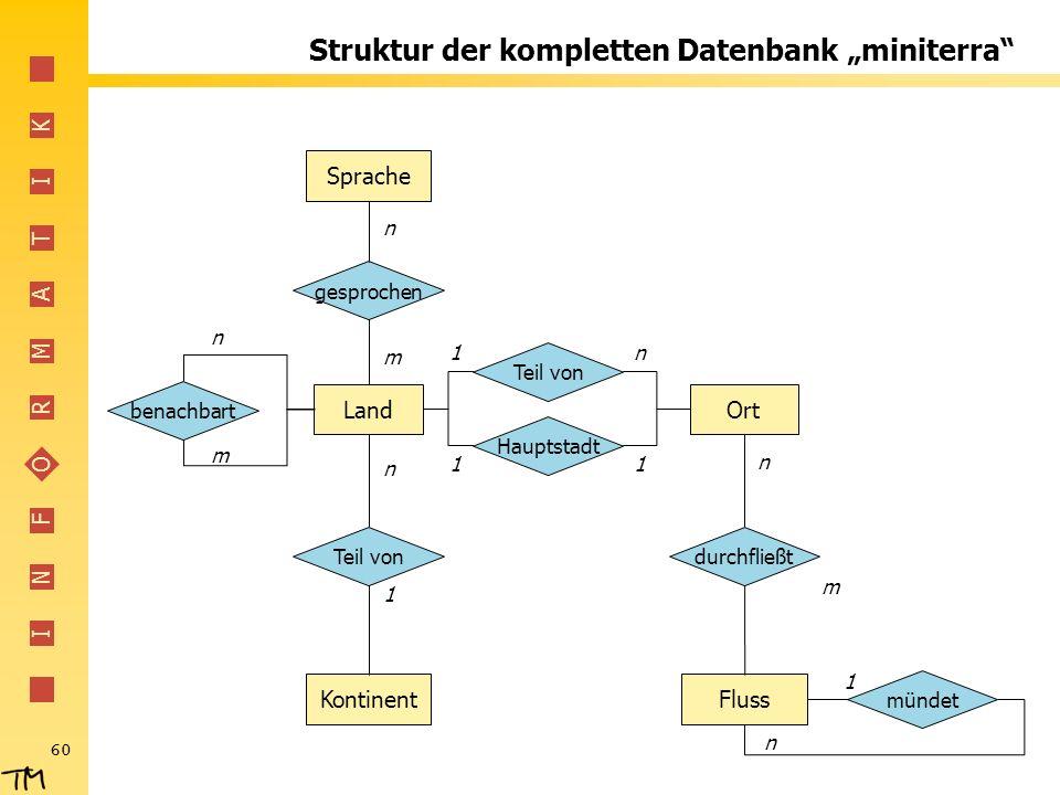 """Struktur der kompletten Datenbank """"miniterra"""