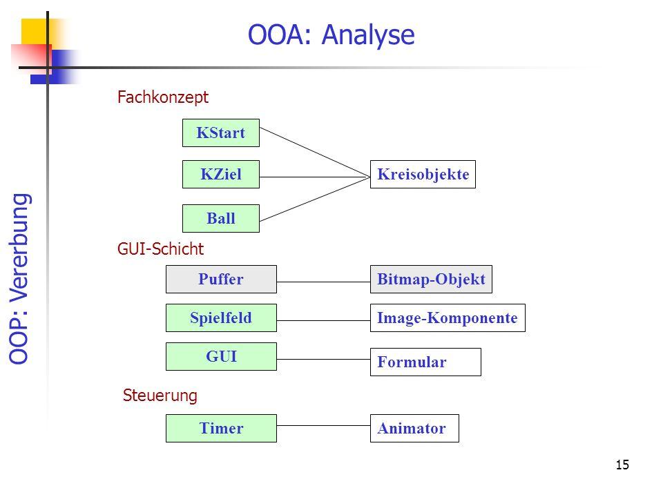 OOA: Analyse Fachkonzept KStart KZiel Kreisobjekte Ball GUI-Schicht