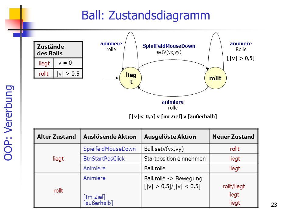 Ball: Zustandsdiagramm