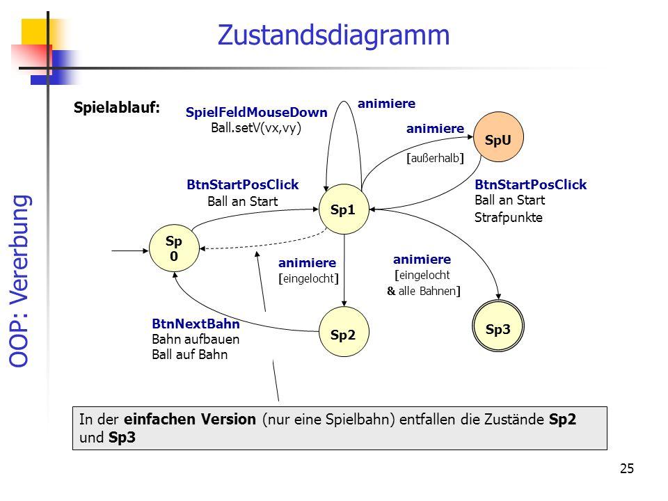 Zustandsdiagramm Spielablauf: