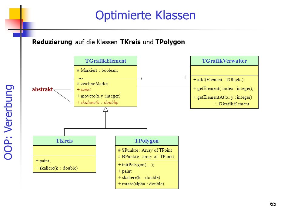 Optimierte Klassen Reduzierung auf die Klassen TKreis und TPolygon