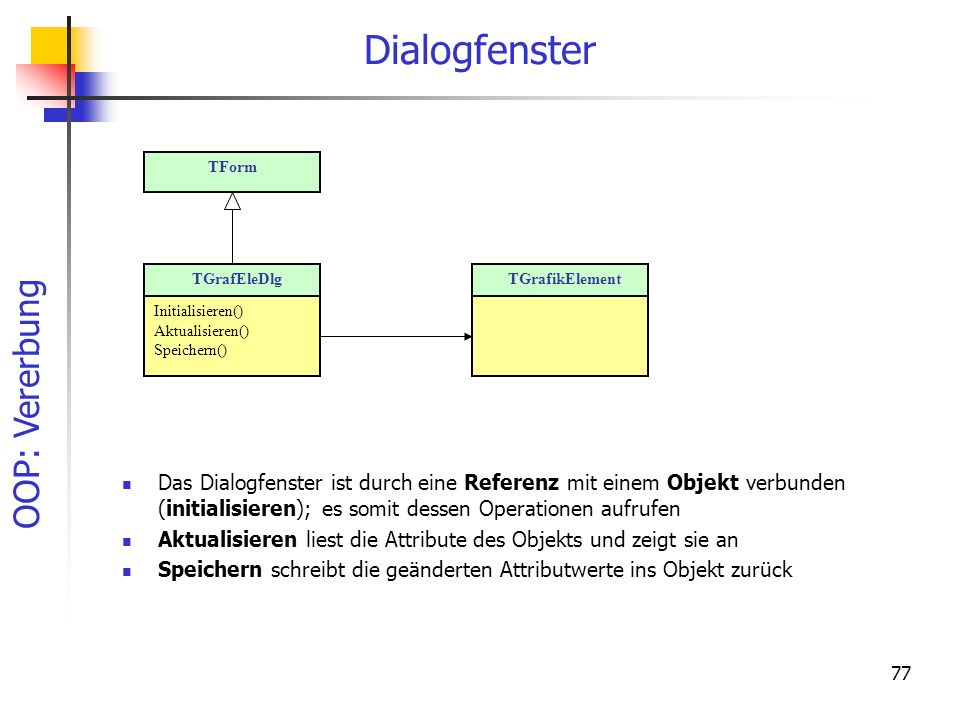 Dialogfenster TForm. TGrafEleDlg. Initialisieren() Aktualisieren() Speichern() TGrafikElement.