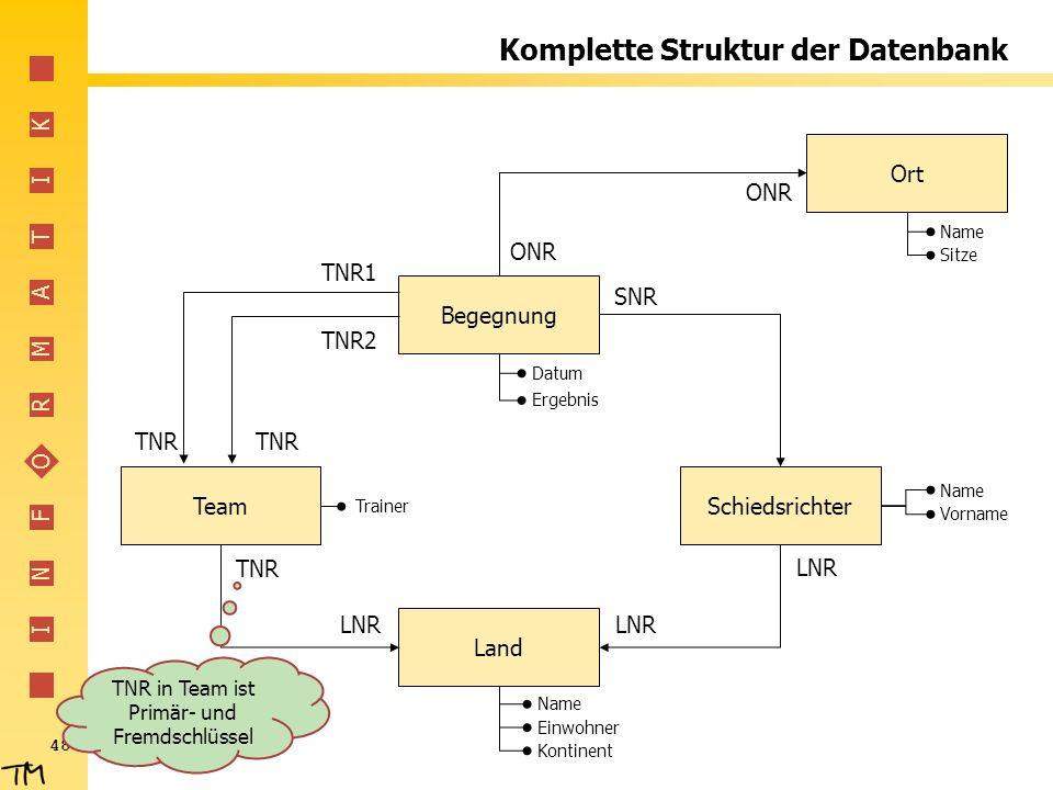 Komplette Struktur der Datenbank