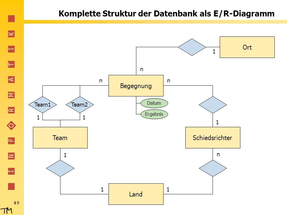 Komplette Struktur der Datenbank als E/R-Diagramm