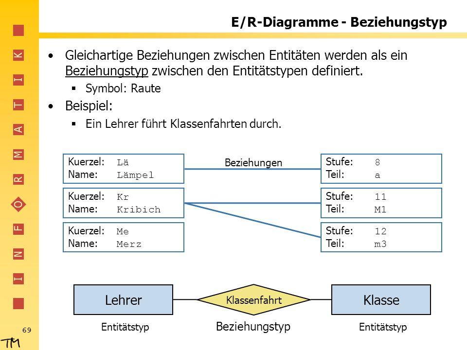 E/R-Diagramme - Beziehungstyp