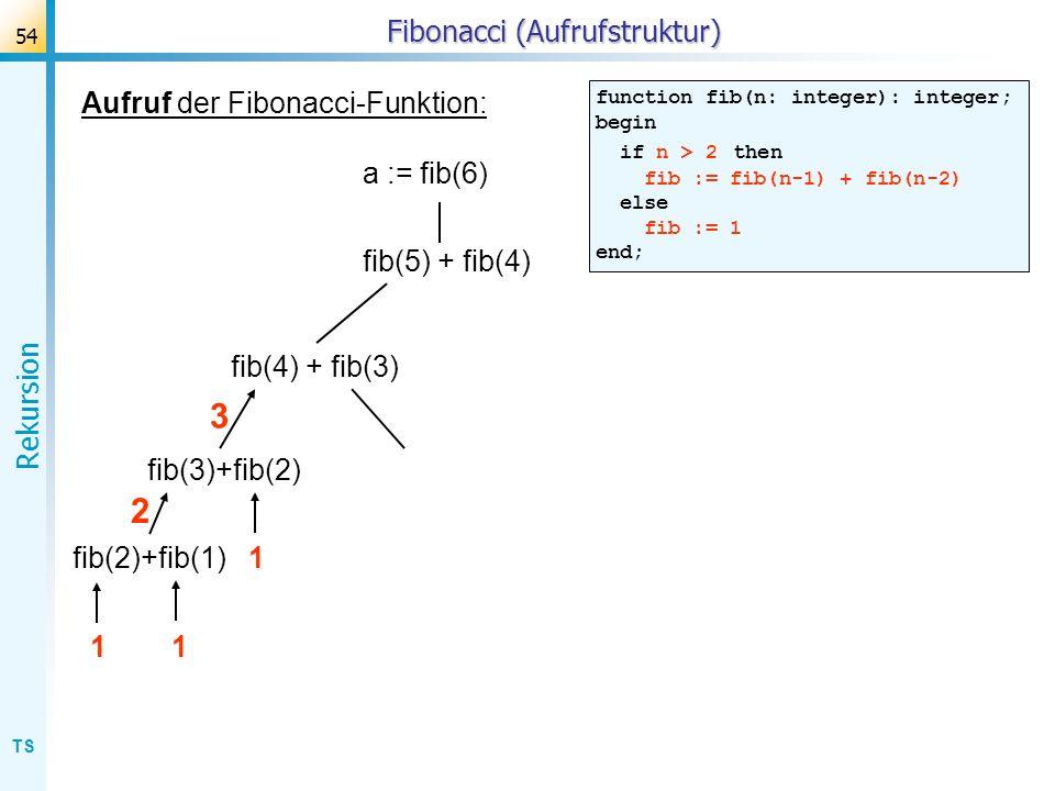 Fibonacci (Aufrufstruktur)