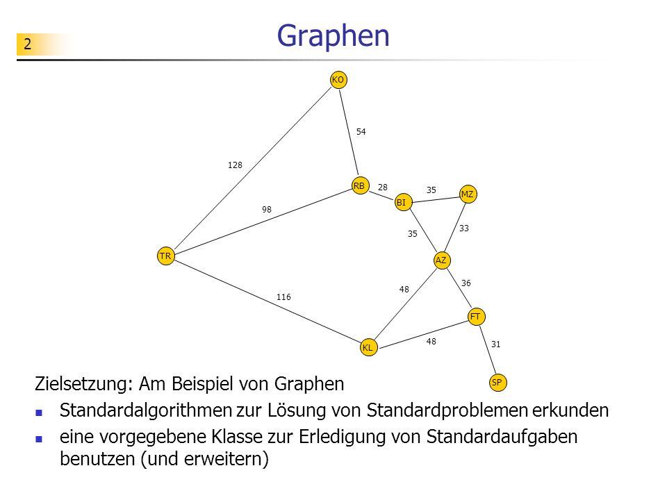 Graphen Zielsetzung: Am Beispiel von Graphen
