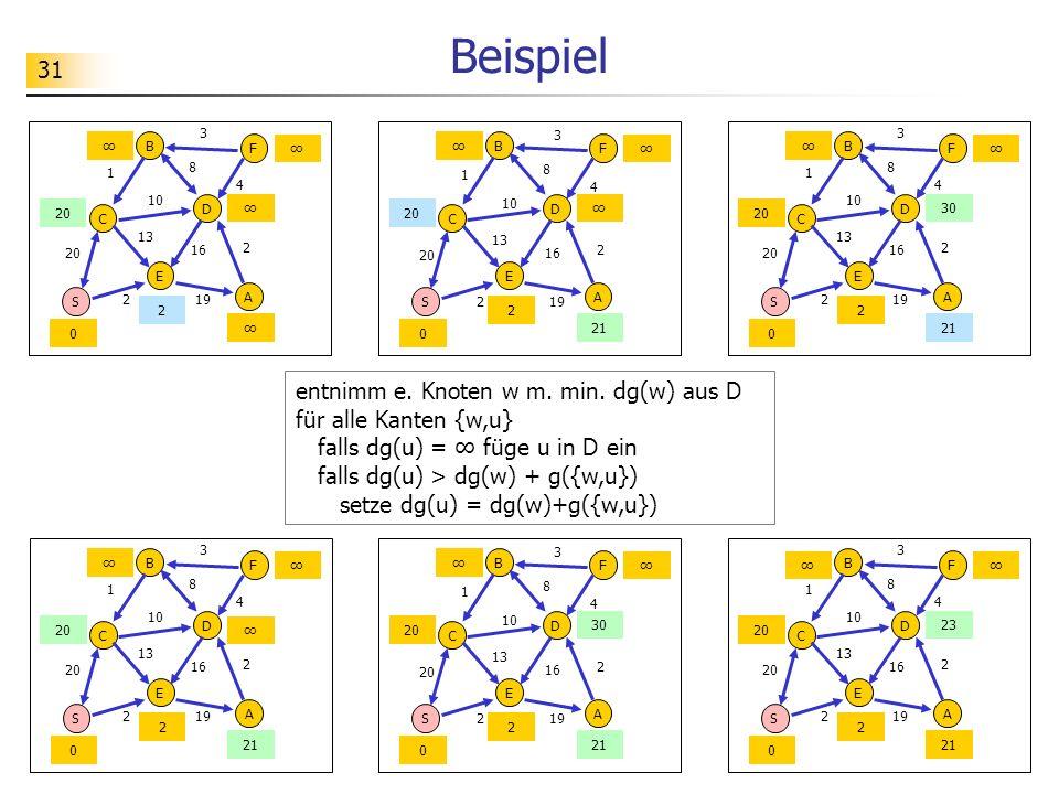 Beispiel 3. 3. 3. ∞ B. F. ∞ ∞ B. F. ∞ ∞ B. F. ∞ 1. 8. 1. 8. 1. 8. 4. 4. 4. 10.