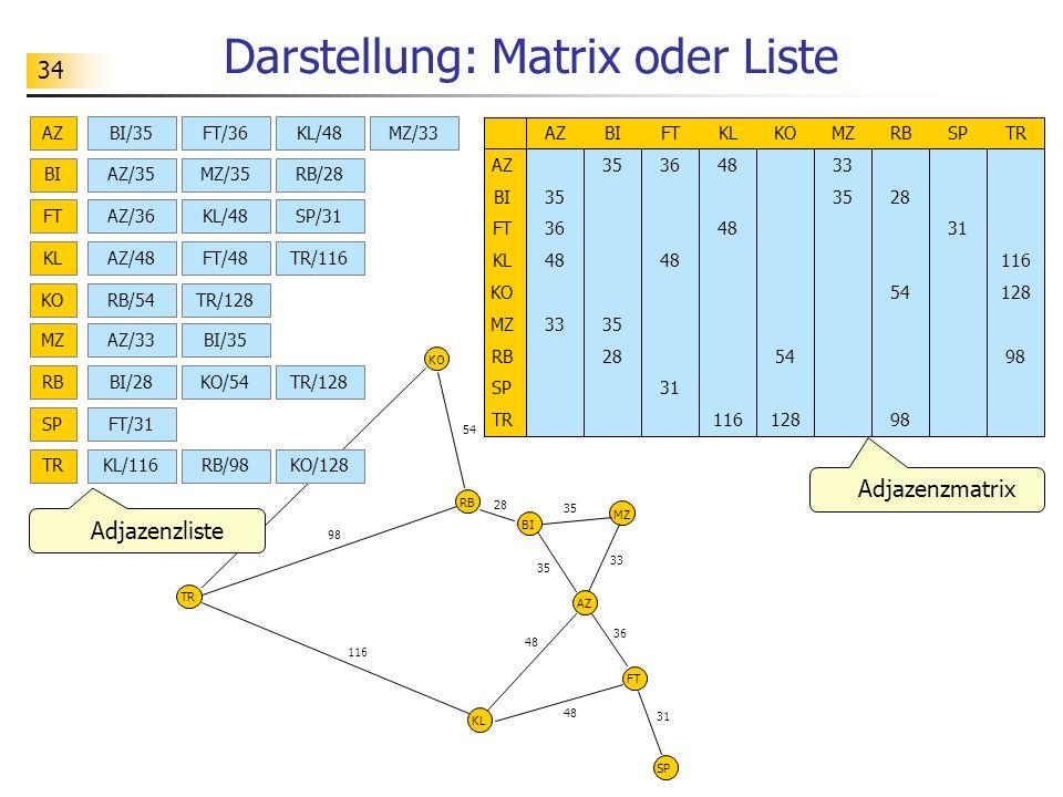 Darstellung: Matrix oder Liste