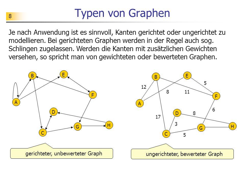 Typen von Graphen