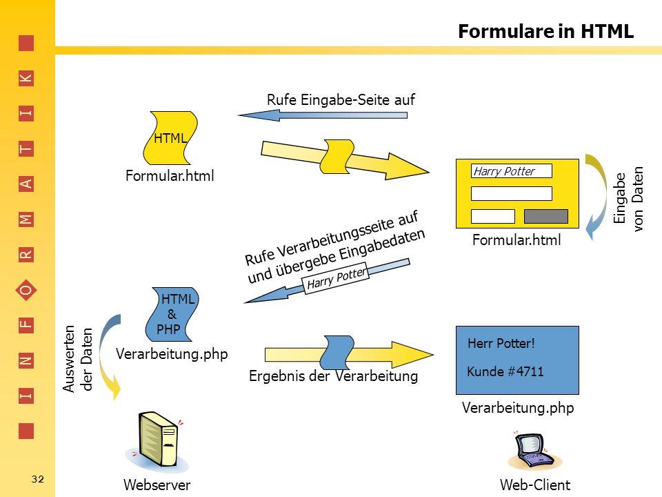 Formulare in HTML Formular.html Verarbeitung.php Webserver Web-Client