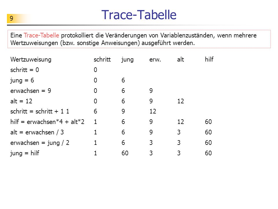 Trace-Tabelle