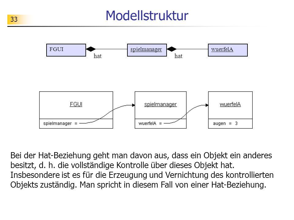 Modellstruktur FGUI. spielmanager. wuerfelA. hat. hat.