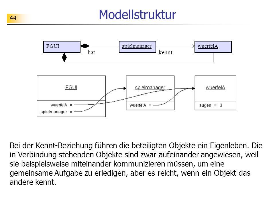 Modellstruktur FGUI. spielmanager. wuerfelA. hat. kennt.