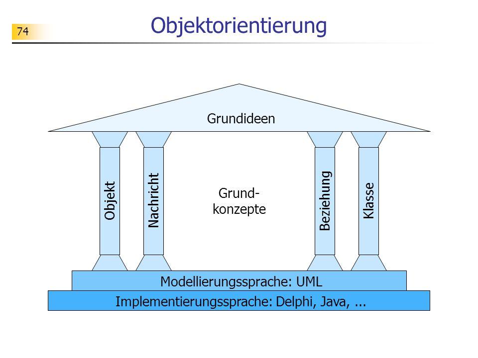 Objektorientierung Grundideen Nachricht Beziehung Grund- konzepte