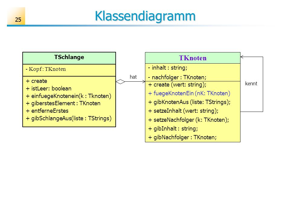 Klassendiagramm TKnoten 25 TSchlange - Kopf : TKnoten + create