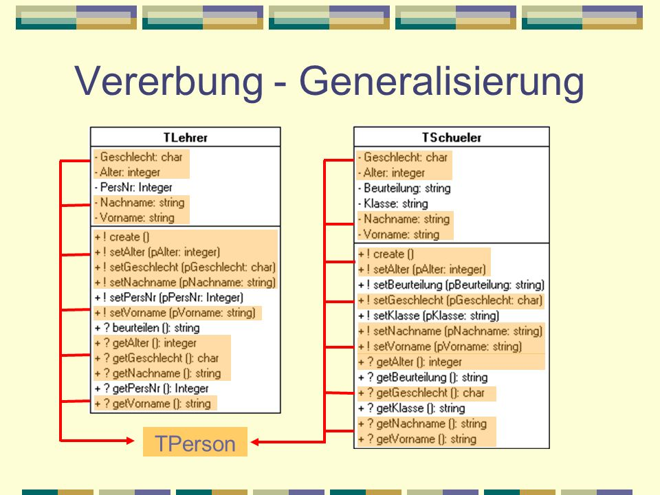 Vererbung - Generalisierung