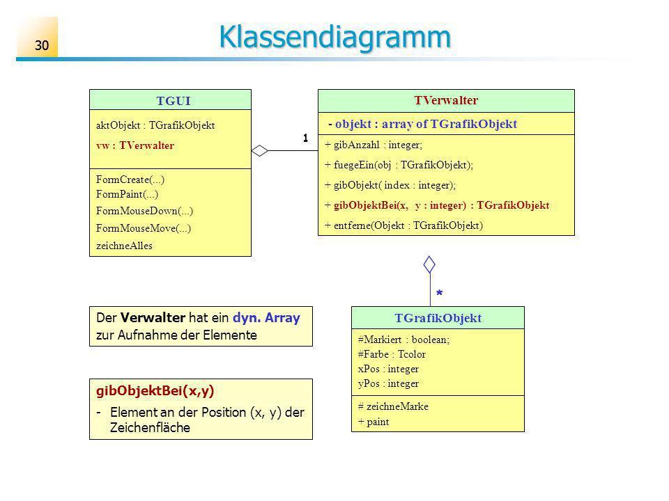 Klassendiagramm 30 TGUI TVerwalter - objekt : array of TGrafikObjekt *
