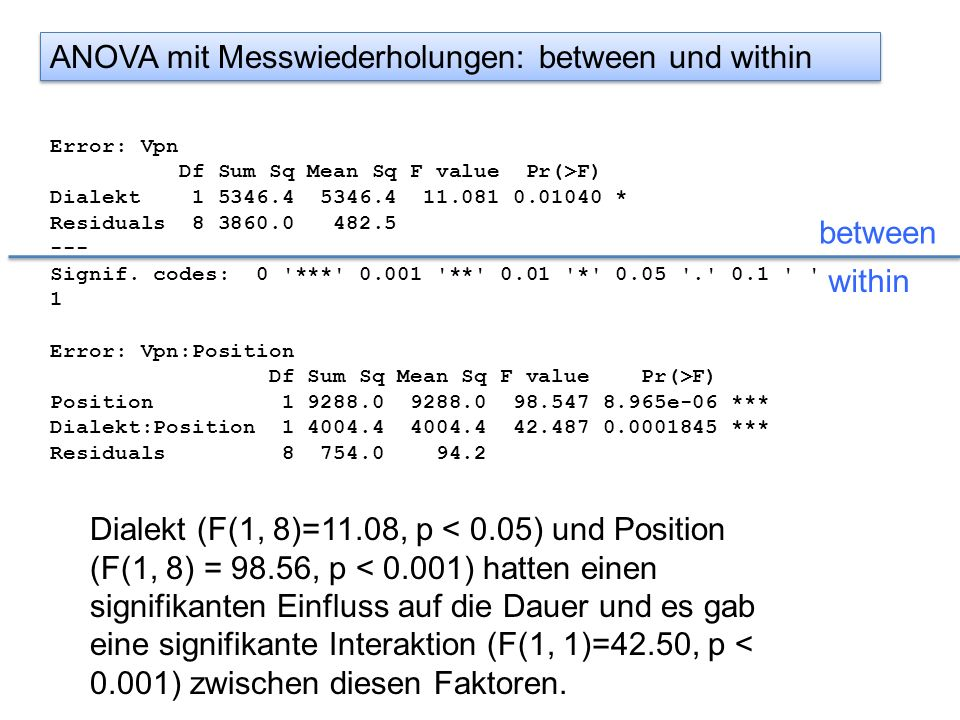 ANOVA mit Messwiederholungen: between und within