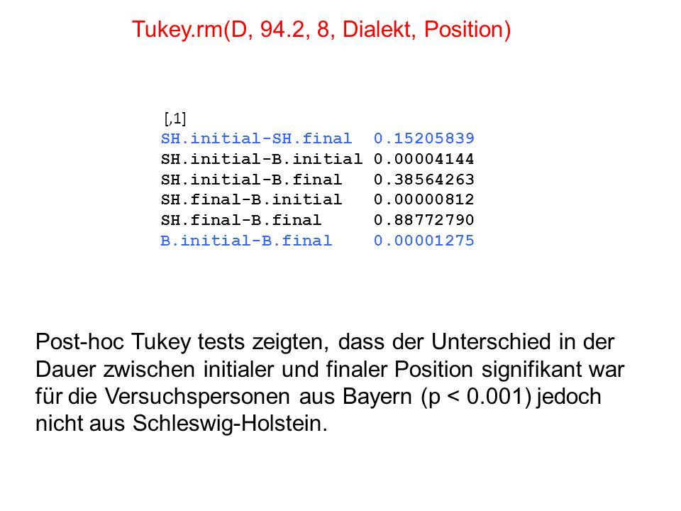 Tukey.rm(D, 94.2, 8, Dialekt, Position)