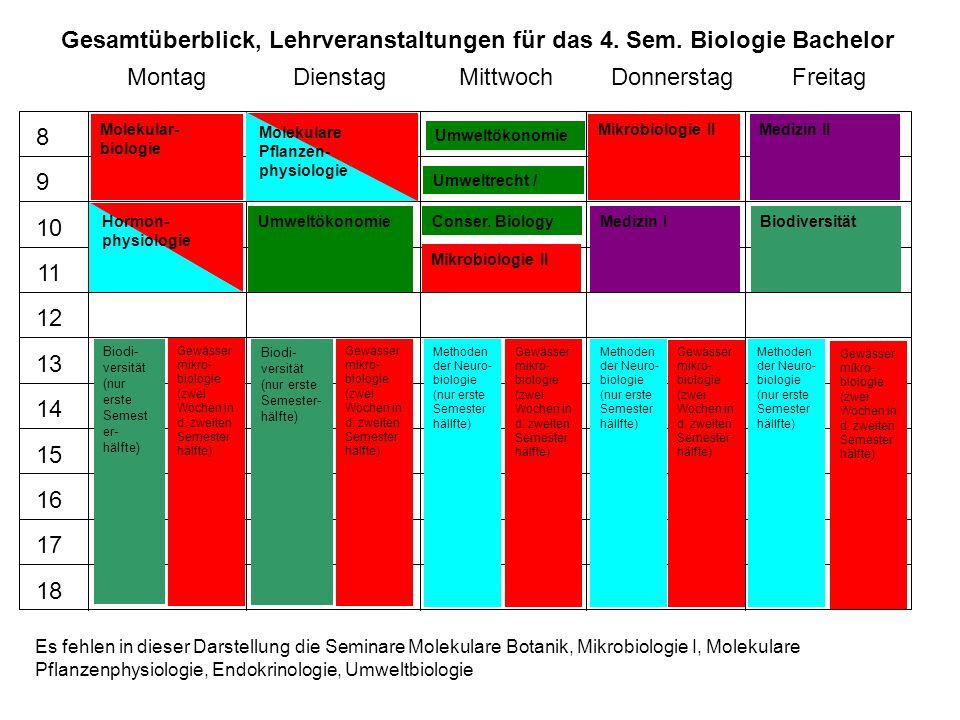 Gesamtüberblick, Lehrveranstaltungen für das 4. Sem. Biologie Bachelor