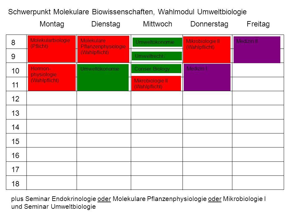 Schwerpunkt Molekulare Biowissenschaften, Wahlmodul Umweltbiologie
