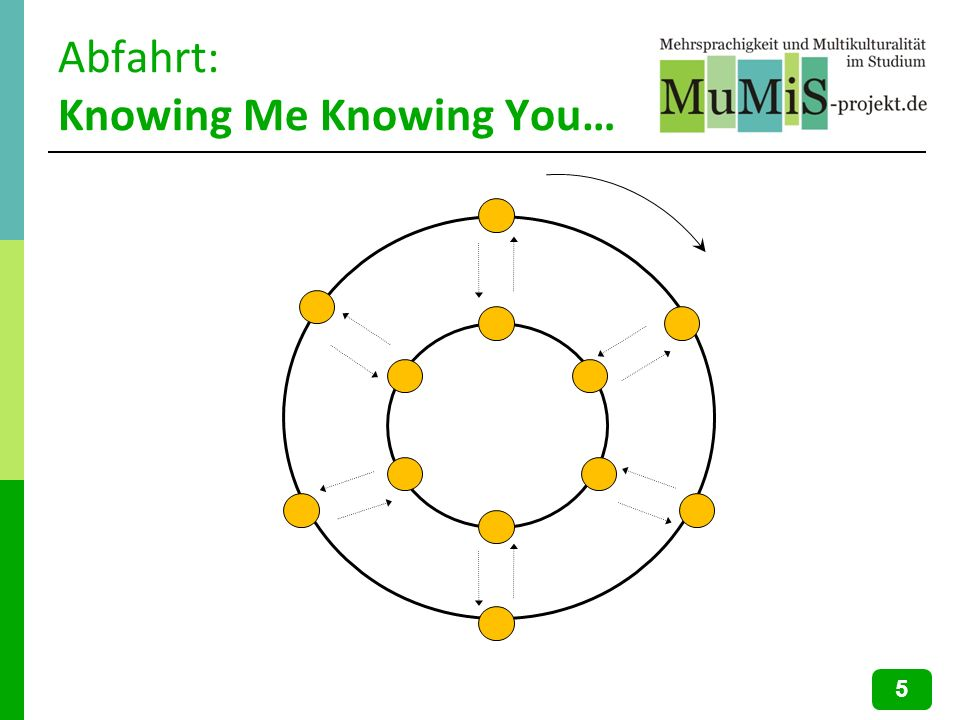 Abfahrt: Knowing Me Knowing You…