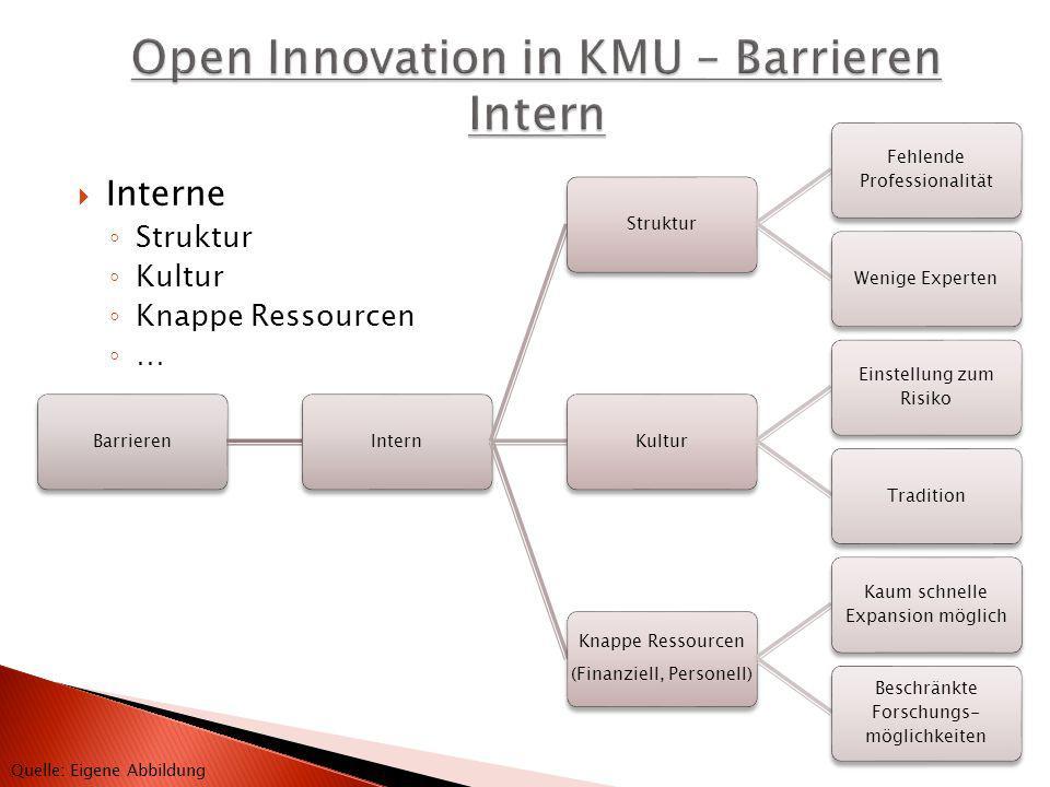 Open Innovation in KMU – Barrieren Intern