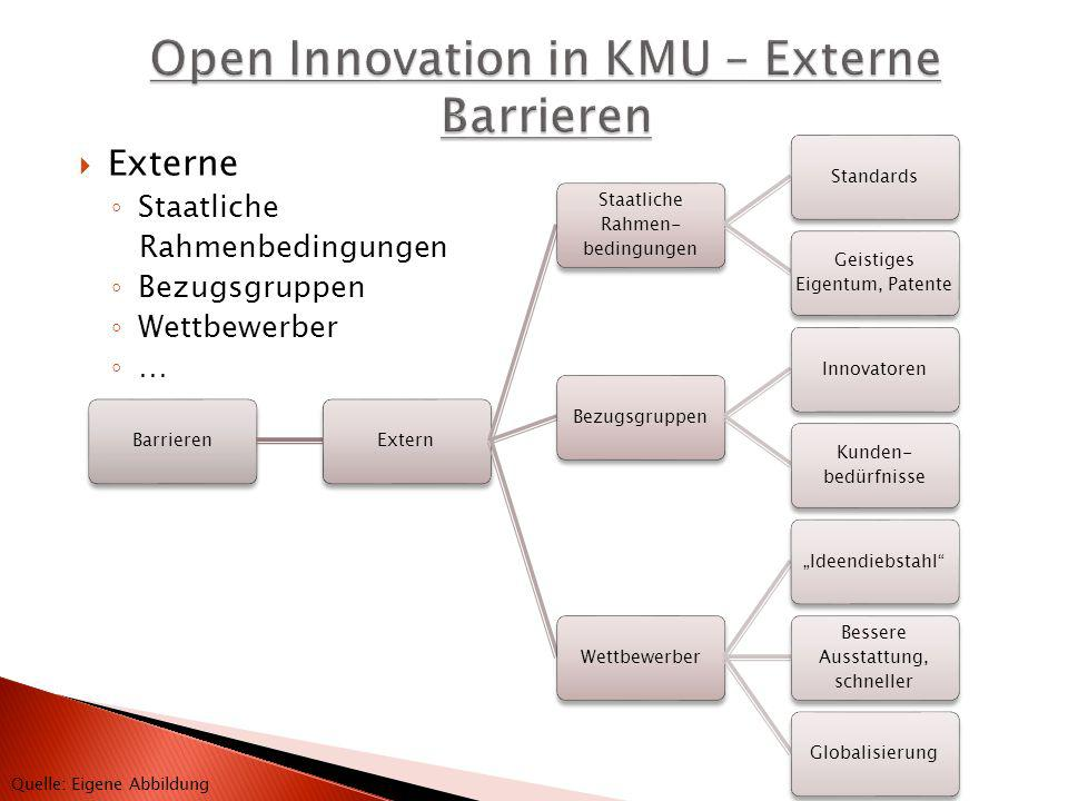 Open Innovation in KMU – Externe Barrieren