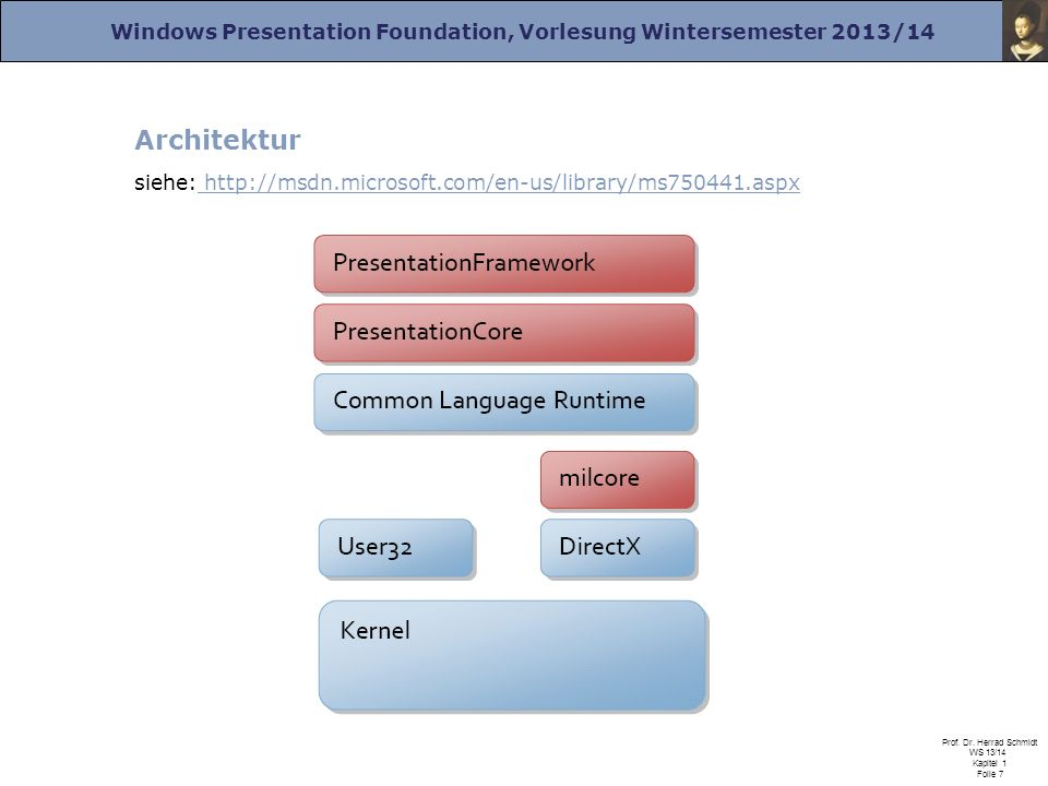 Architektur siehe: http://msdn.microsoft.com/en-us/library/ms750441.aspx