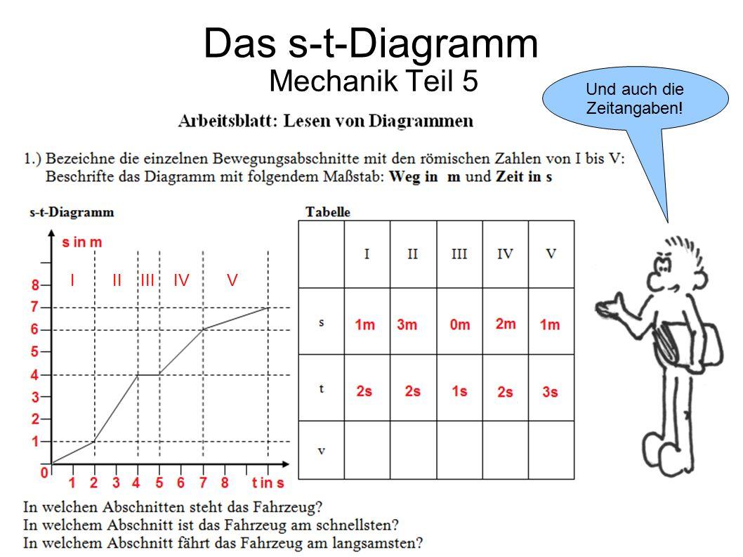 Das s-t-Diagramm Mechanik Teil 5 Und auch die Zeitangaben!