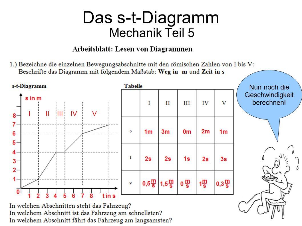 Das s-t-Diagramm Mechanik Teil 5 Nun noch die Geschwindigkeit