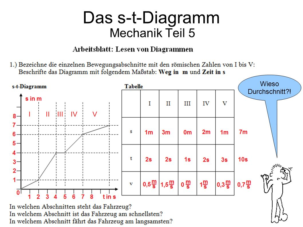 Das s-t-Diagramm Mechanik Teil 5 Wieso Durchschnitt ! I II III IV V