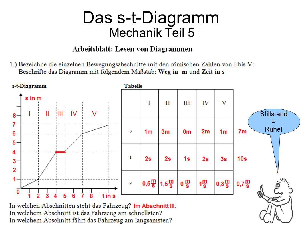 Das s-t-Diagramm Mechanik Teil 5 I II III IV V Stillstand = Ruhe!