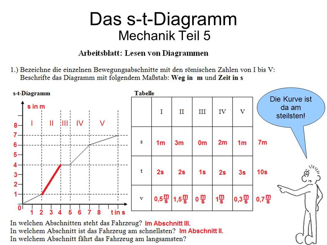 Das s-t-Diagramm Mechanik Teil 5 Die Kurve ist da am steilsten!