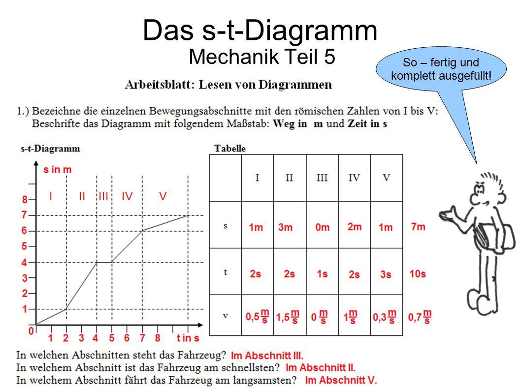 Das s-t-Diagramm Mechanik Teil 5 So – fertig und komplett ausgefüllt!